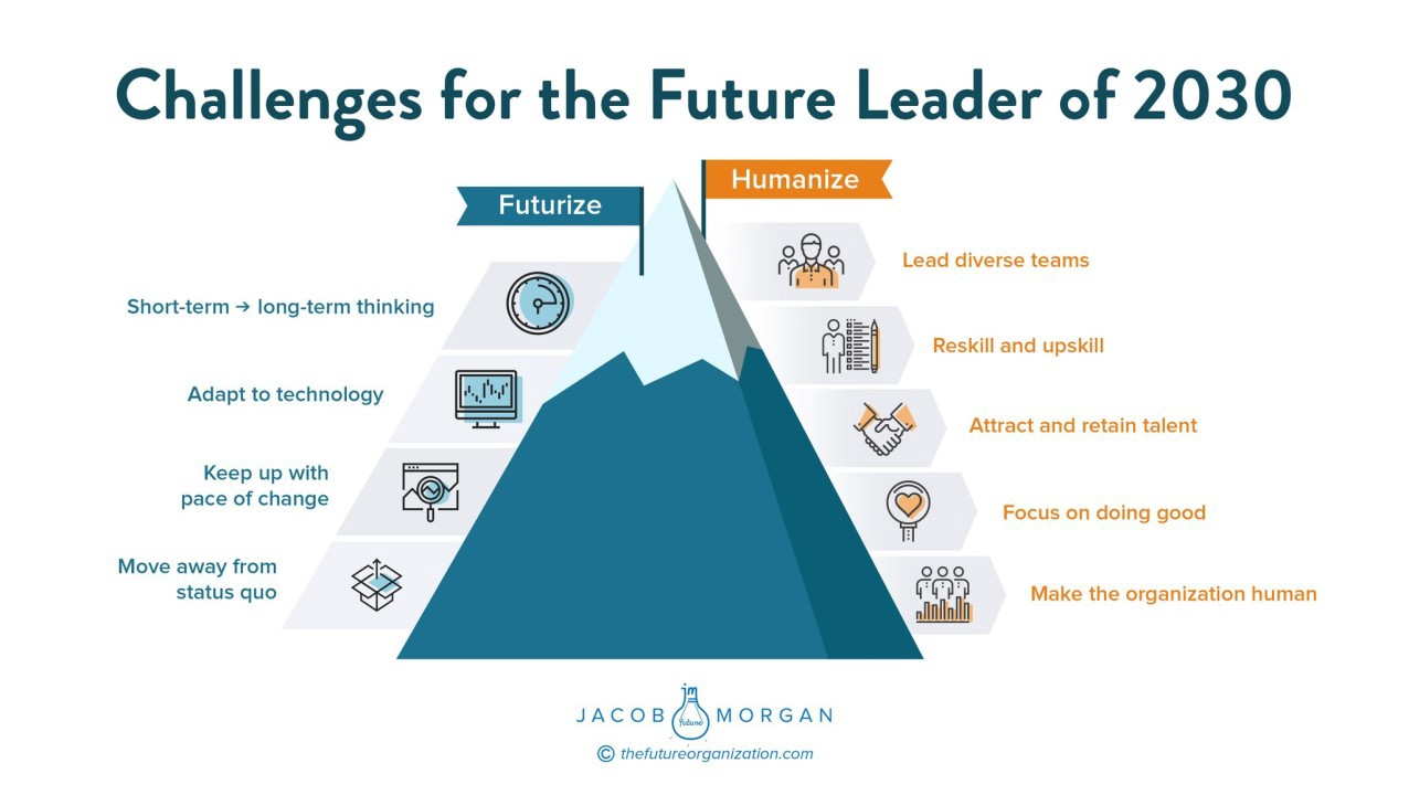 Top Challenges for Future Leaders | by Jacob Morgan | Jacob Morgan | Medium